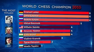The Most Titled World Chess Champions. Infographics