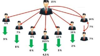 #MarketBot Маркетинг. Виды активных доходов в А и INВ.Network