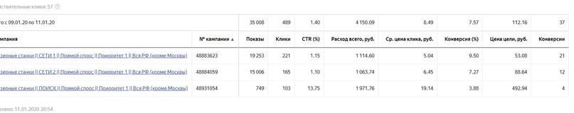 Как поставщик станков с ЧПУ получил с нуля 98 заявок за 10 дней по 100 рублей., изображение №2