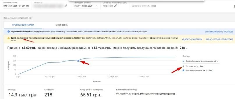 Планировщик результатов Google Ads: для чего нужен и как им пользоваться?, изображение №4