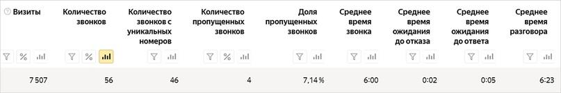 Яндекс делает бесплатный коллтрекинг, изображение №5