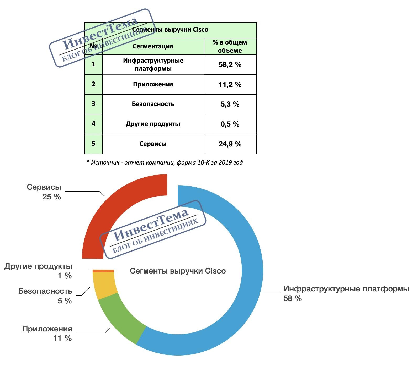 CISCO - полный разбор компании + SWOT-анализ, изображение №2