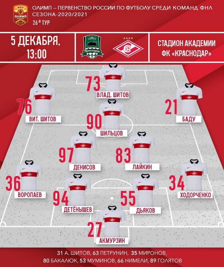 Состав «Спартака-2» на матч 26-го тура ФНЛ с «Краснодаром-2»