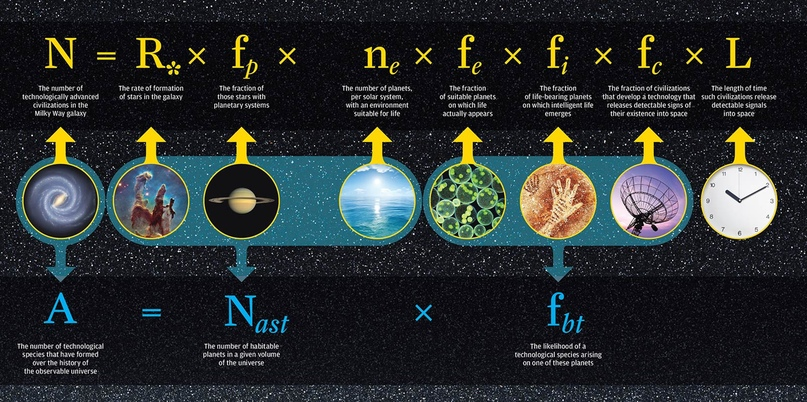 Уравнение  Дрейка, математическая формула для определения вероятности наличия  разумной жизни во Вселенной. Источник: Университет Рочестера