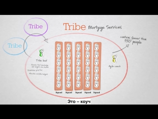 Что такое Agile Краткий ролик о сути подхода Agile в управлении проектами