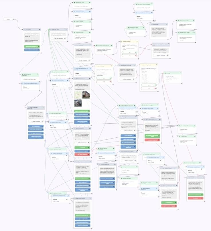 Структура чат-бота для автоматического приветствия