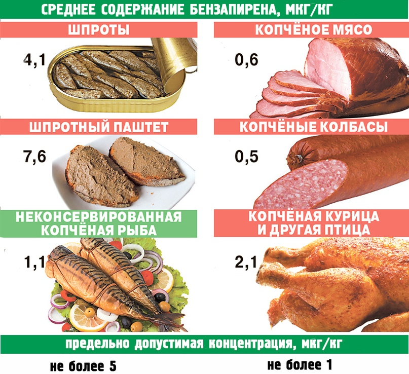 Что вреднее — рыбные консервы или плавленый сыр?, изображение №1