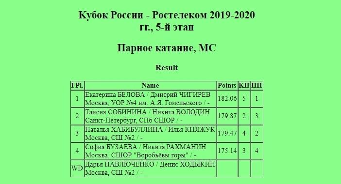 Кубок России (все этапы и финал) 2019-2020 - Страница 8 XM49yqT480Q