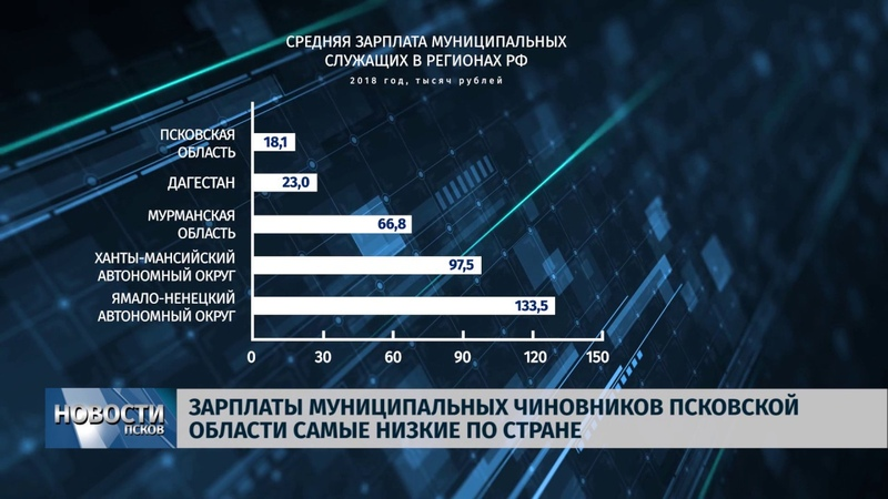 Новости Псков 23.08.2019 / Зарплаты муниципальных чиновников в регионе самые низкие по стране
