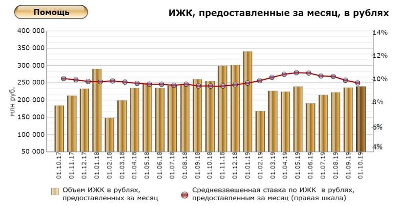 Кредит на вторичное жилье беларусь 2020