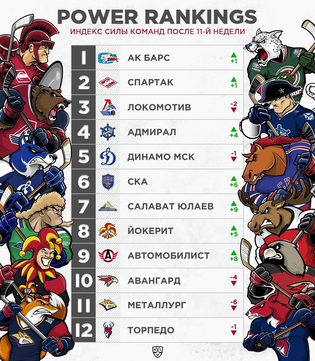 «Спартак» – второй в Индексе Силы КХЛ