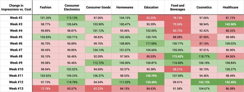 Влияние COVID-19 на стоимость клика в различных отраслях, изображение №6