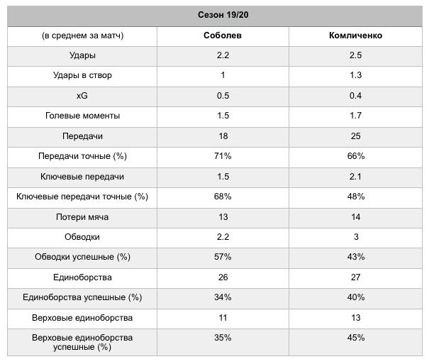 Комличенко: какому клубу РПЛ он подойдет больше всего и почему?, изображение №2