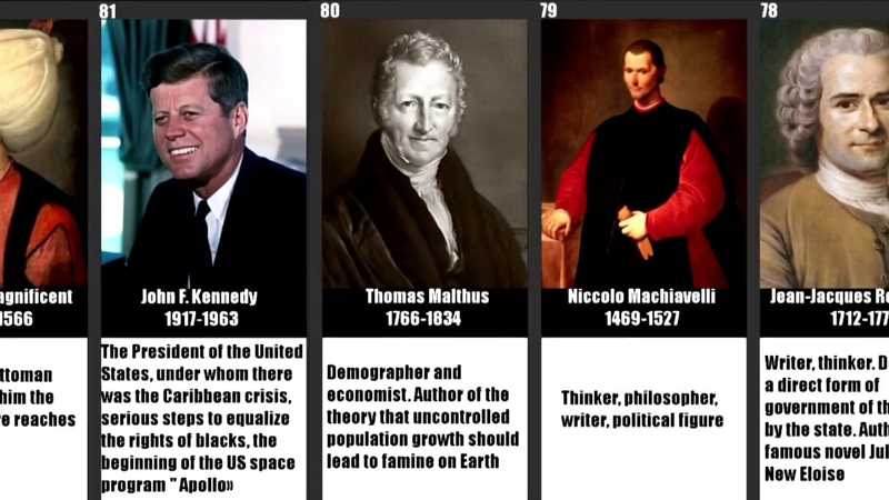 Timeline of 100 influential people of the world