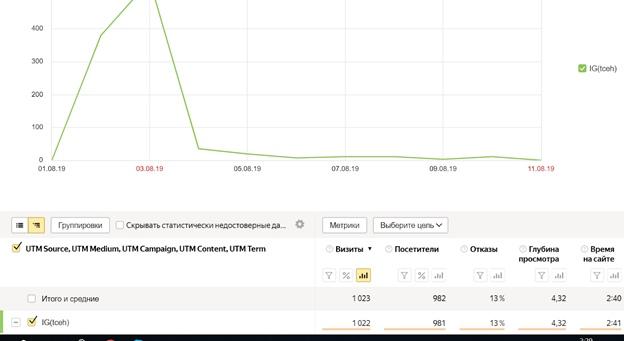 КЕЙС: Рассылка в Instagram. Инструмент, увеличивший продажи на 43% в интернет-магазине одежды, изображение №2