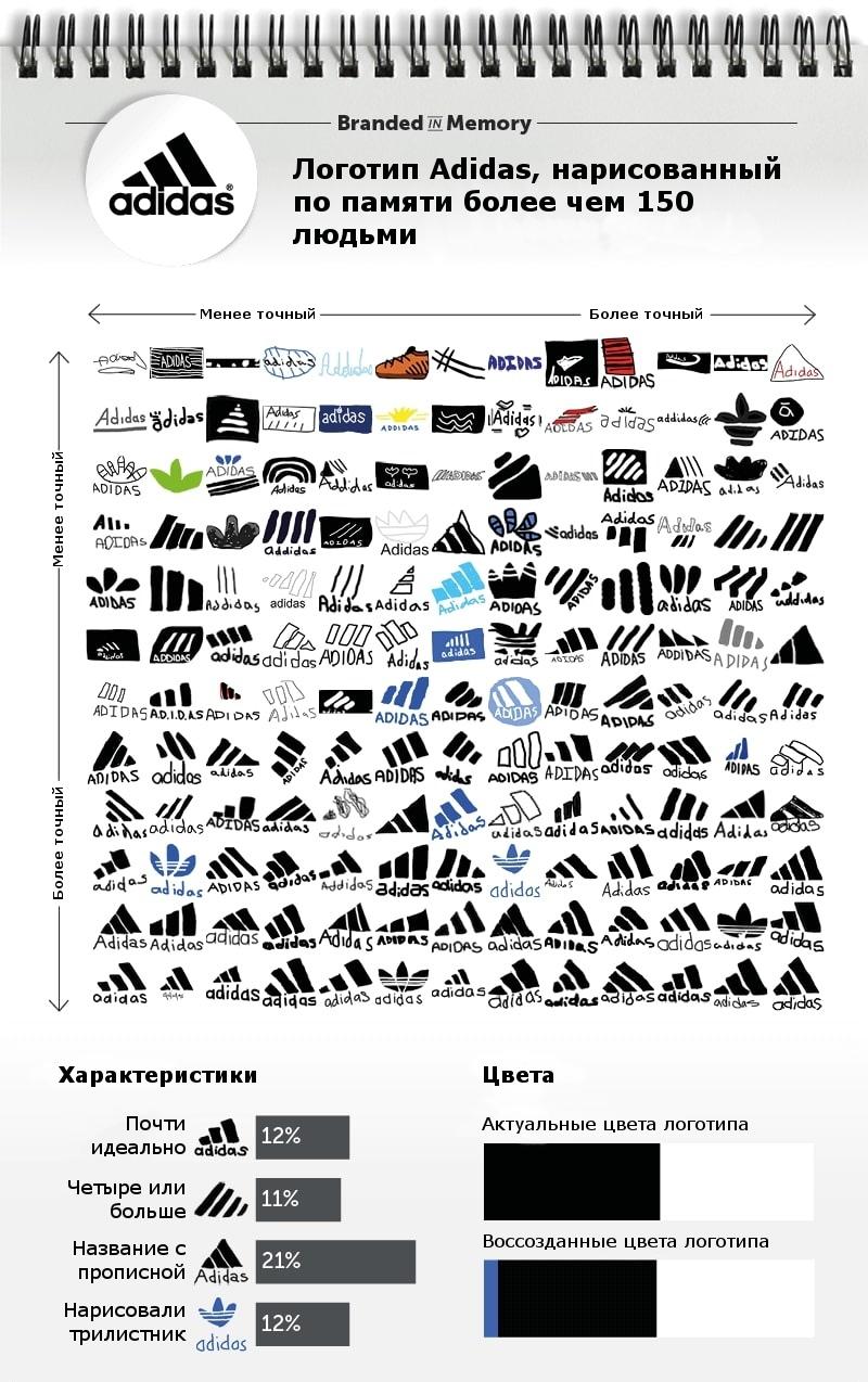 Как потребители запоминают логотипы, изображение №4