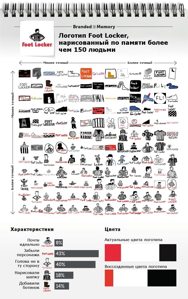 Как потребители запоминают логотипы, изображение №10