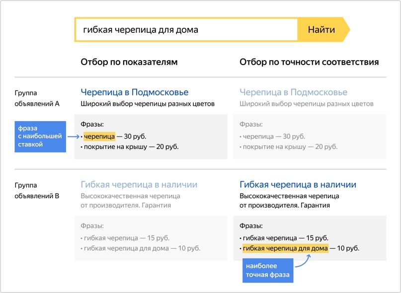 Принцип работы специальных опций в Яндекс.Директ