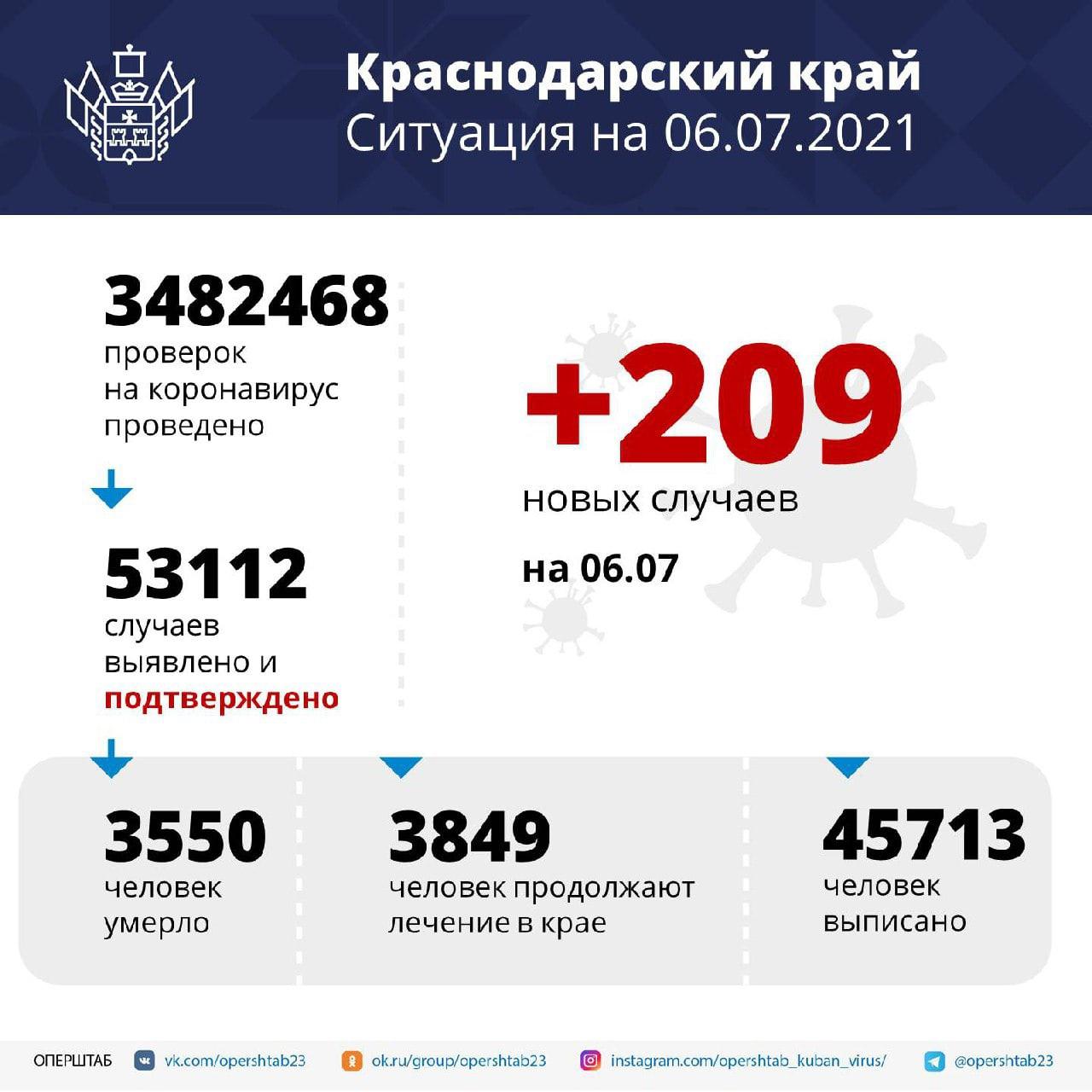 В Краснодарском крае за сутки зарегистрировали 209 случаев...