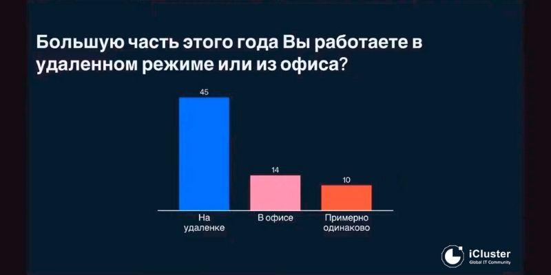 Международный ИТ кластер Нижегородской области
