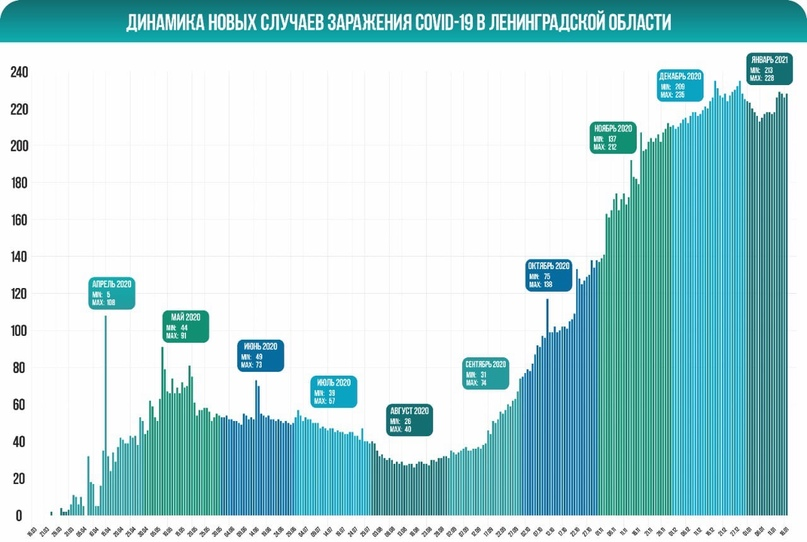 ❗Оперативный штаб Ленобласти сообщает о 228 новых случаях заболевания коронавиру...