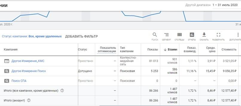 Данные с личного кабинета Google в Июле 2020