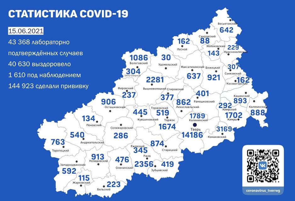 Число заболевших ковидом в Тверской области резко выросло за выходные