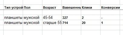 Тестирование РСЯ по профилю пользователей, изображение №8
