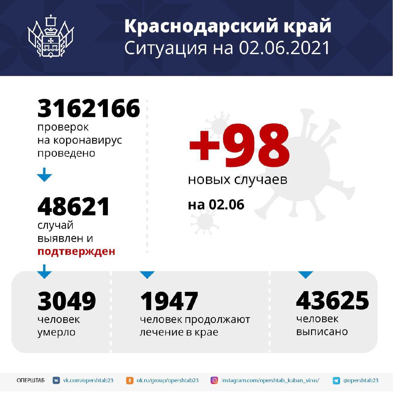 На Кубани за сутки зарегистрировали 98 случаев COVID-19Заболевших...
