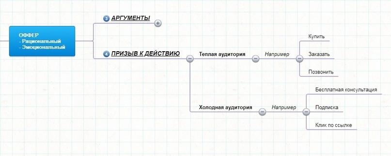 Конструктор офферов, изображение №13