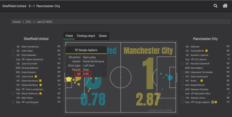 Анализировать xG статистику проще, чем кажется. Разбираемся, где смотреть хайповые футбольные метрики, изображение №11